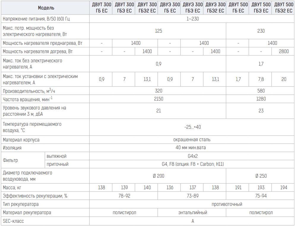 Приточно-вытяжная установка Вентс ДВУТ/ДВУЭ ГБ/ГБЭ ЕС - Технические характеристики