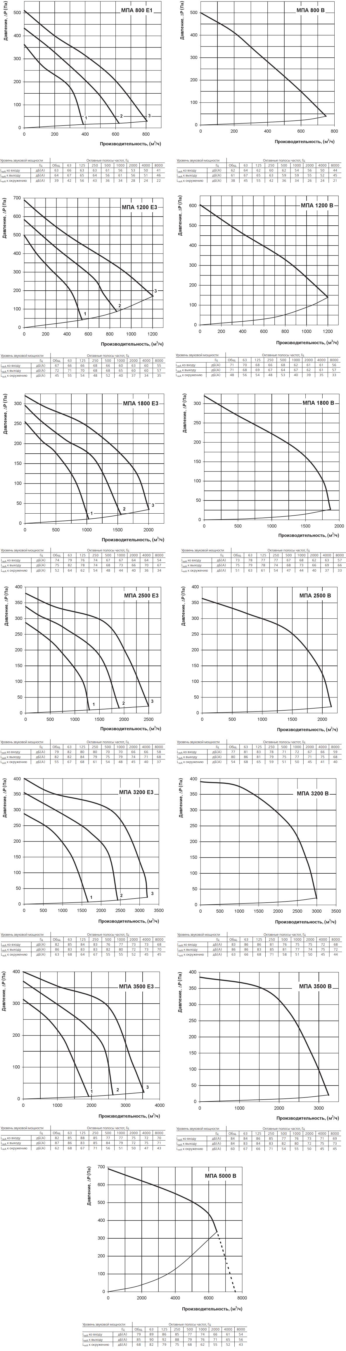 Приточная установка Вентс МПА - Аэродинамические характеристики