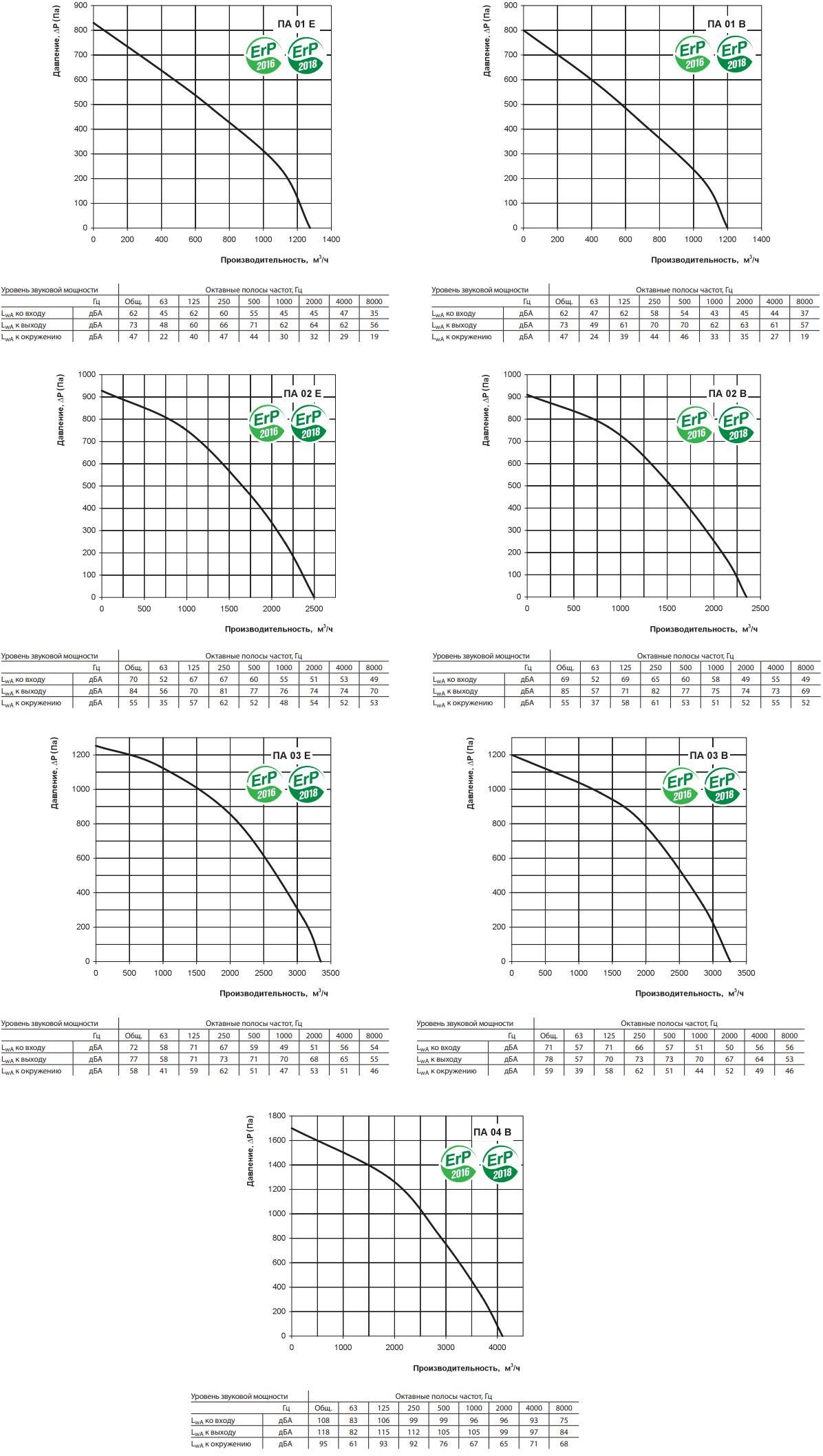 Приточная установка Вентс ПА - Аэродинамические характеристики