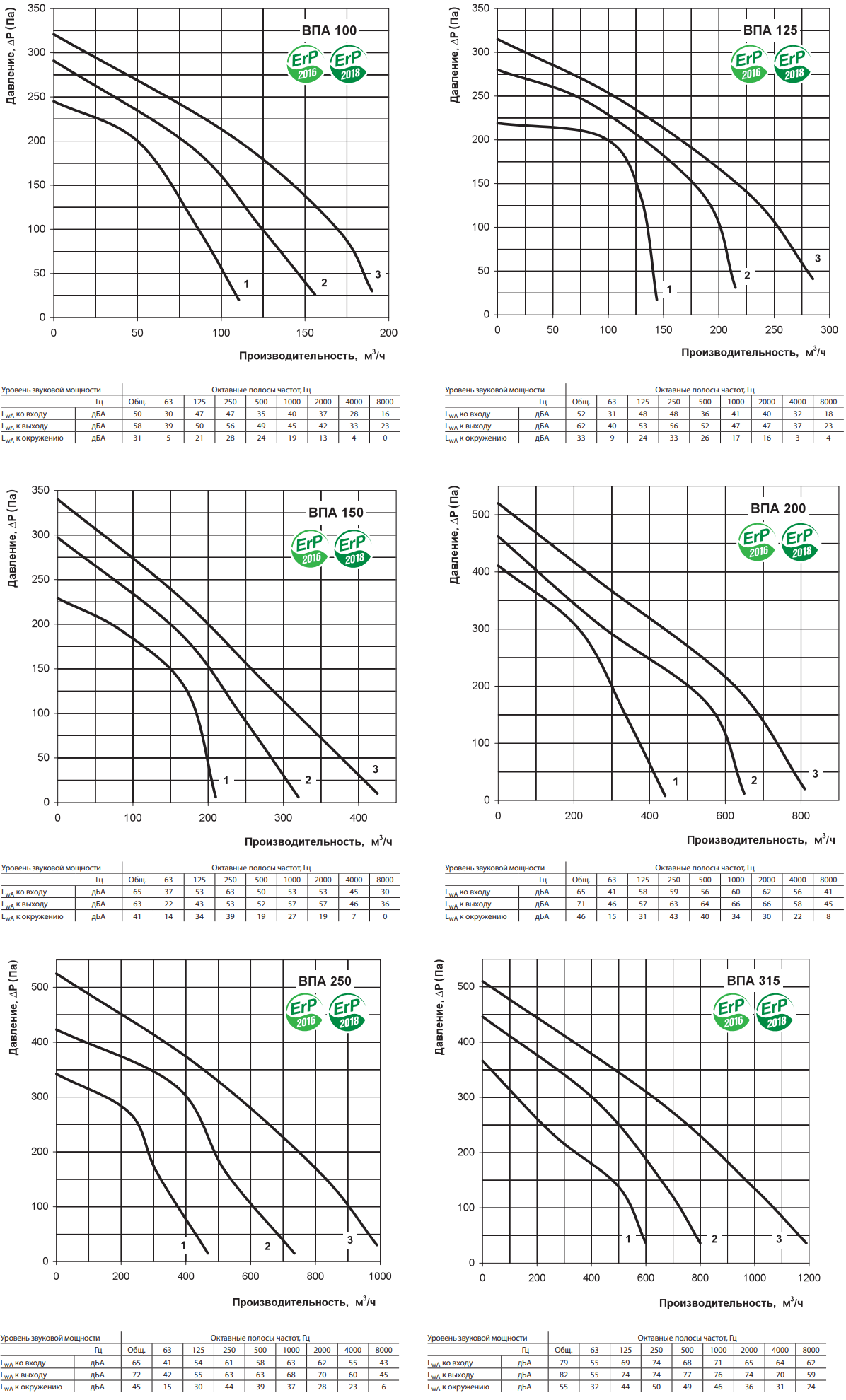 Приточная установка Вентс ВПА - Аэродинамические характеристики
