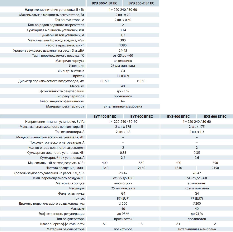 Приточно-вытяжная установка Вентс ВУЭ ВГ ЕС - Технические характеристики