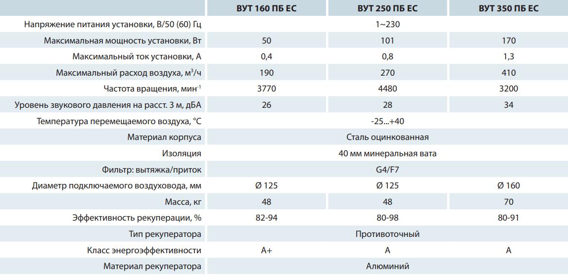 Приточно-вытяжная установка Вентс ВУТ ПБ ЕС - Технические характеристики