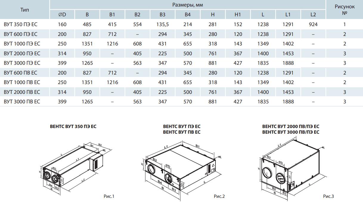 Приточно-вытяжная установка Вентс ВУТ ПЭ/ПВ ЕС - Размеры