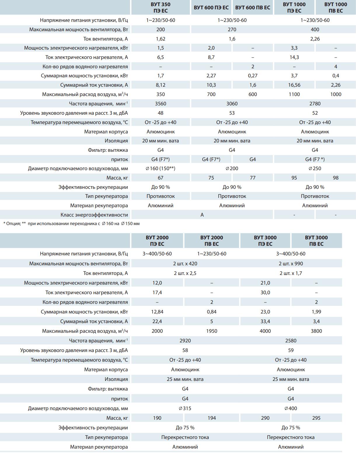 Приточно-вытяжная установка Вентс ВУТ ПЭ/ПВ ЕС - Технические характеристики