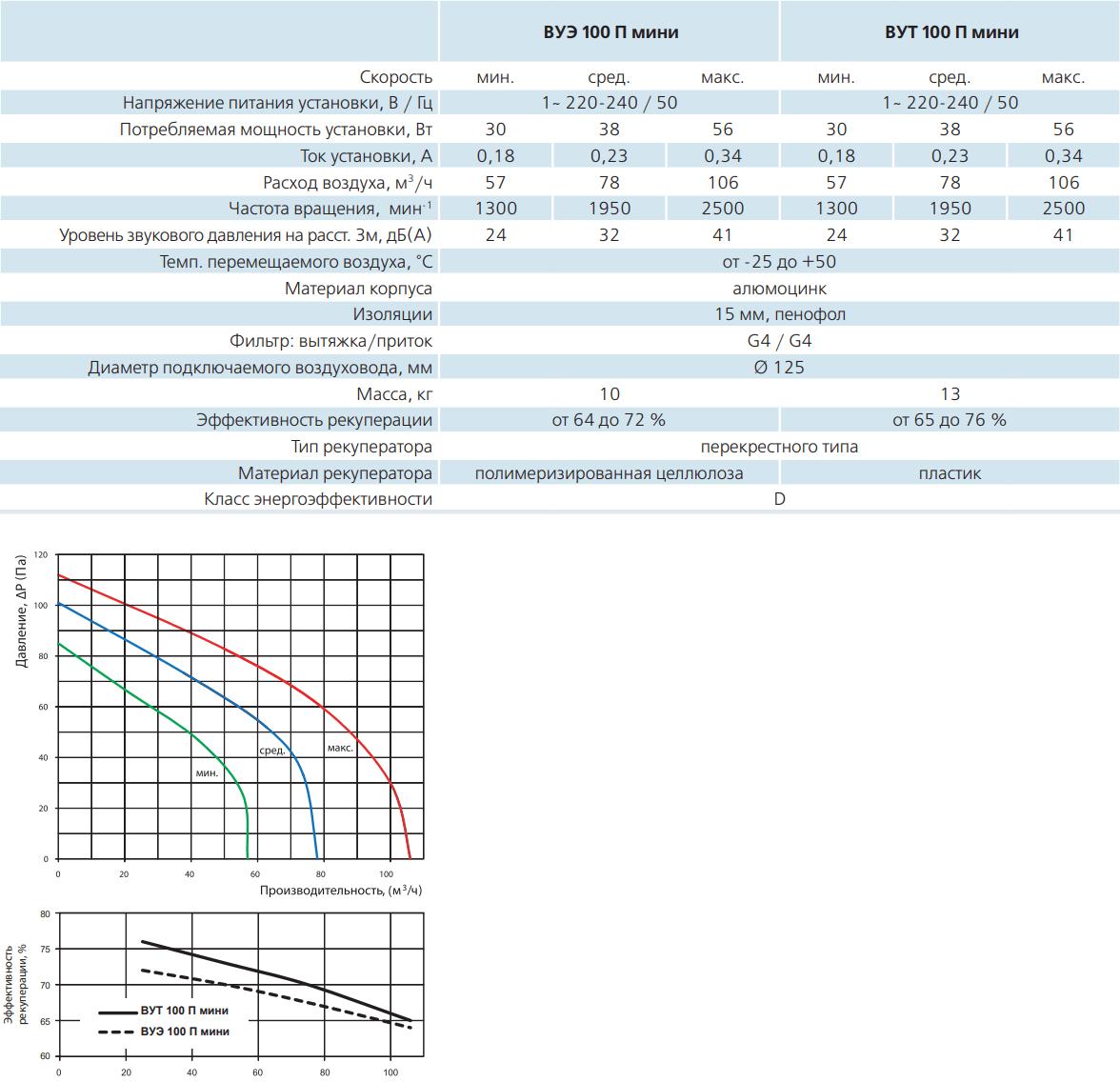 Приточно-вытяжная установка Вентс ВУТ/ВУЭ 100 П мини - Технические характеристики