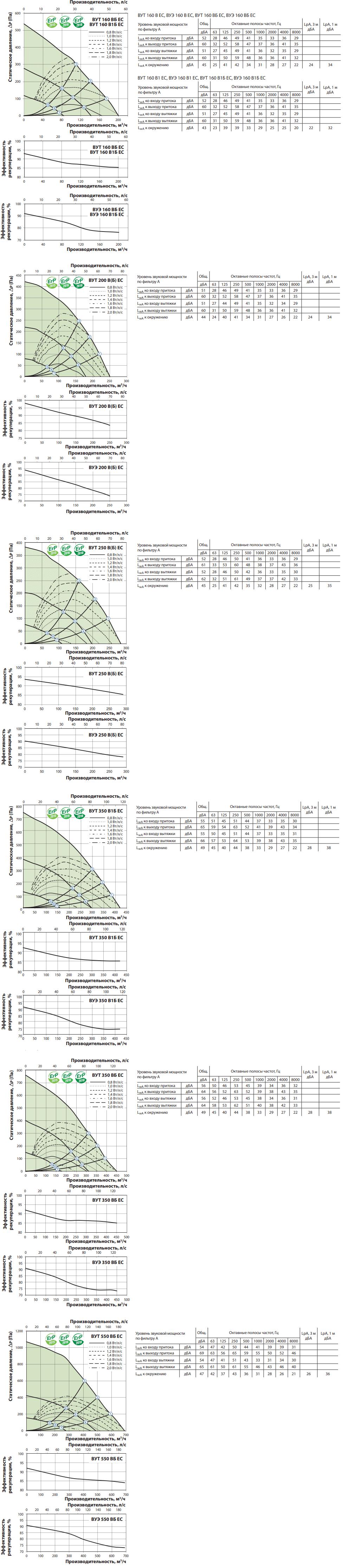 Приточно-вытяжная установка Вентс ВУТ/ВУЭ В(Б) ЕС - Рабочие характеристики