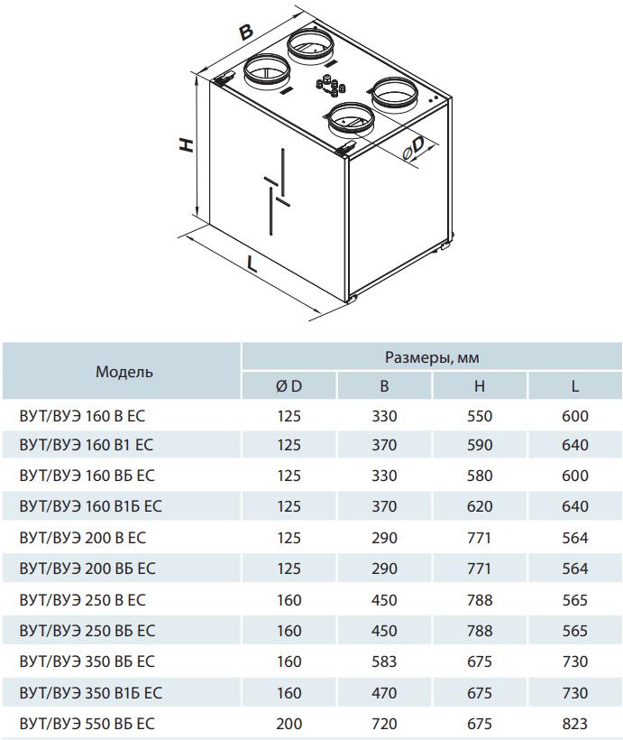 Приточно-вытяжная установка Вентс ВУТ/ВУЭ В(Б) ЕС - Размеры