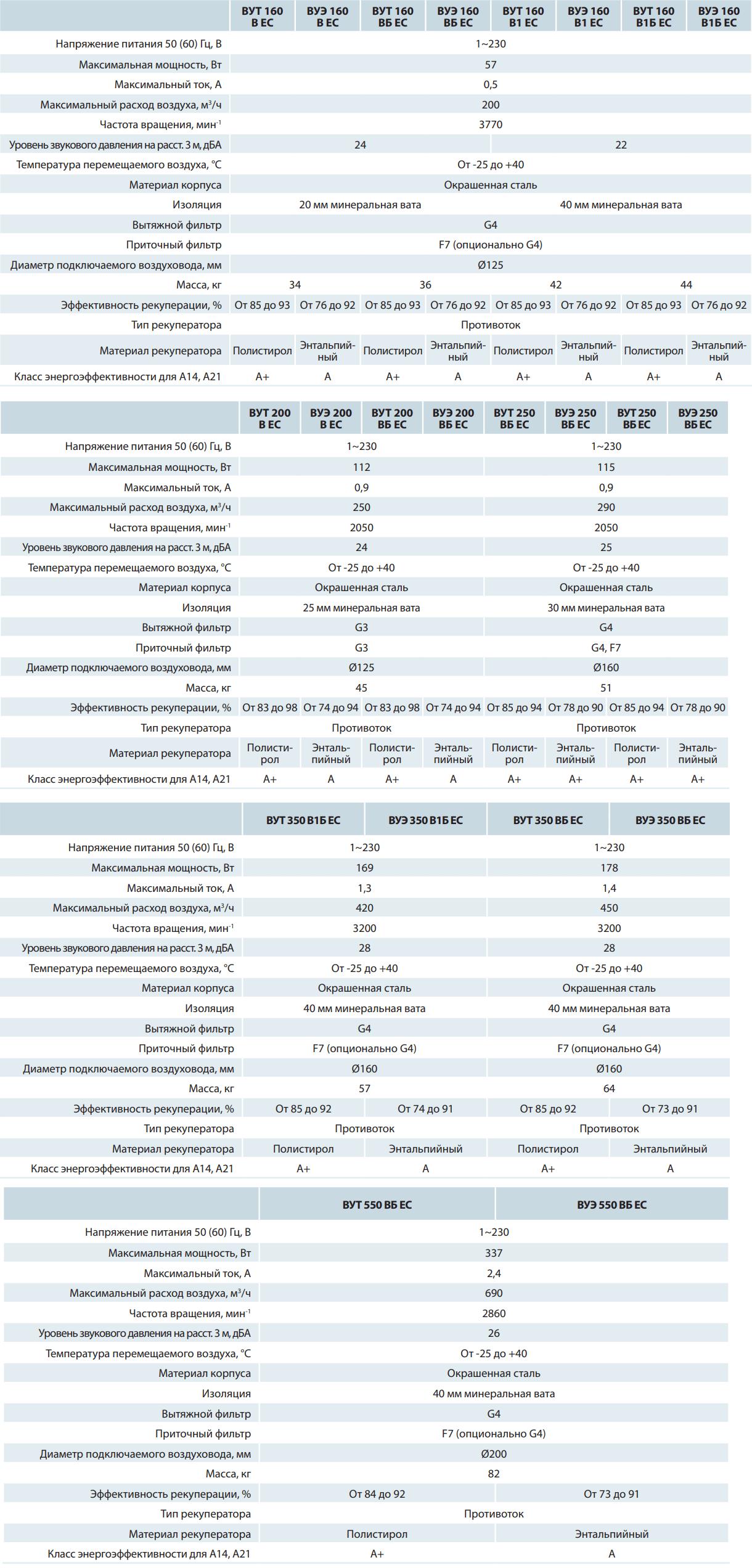Приточно-вытяжная установка Вентс ВУТ/ВУЭ В(Б) ЕС - Технические характеристики