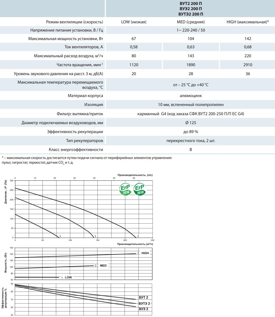 Приточно-вытяжная установка Вентс ВУТ2/ВУЭ2/ВУТЭ2 200 П - Технические характеристики