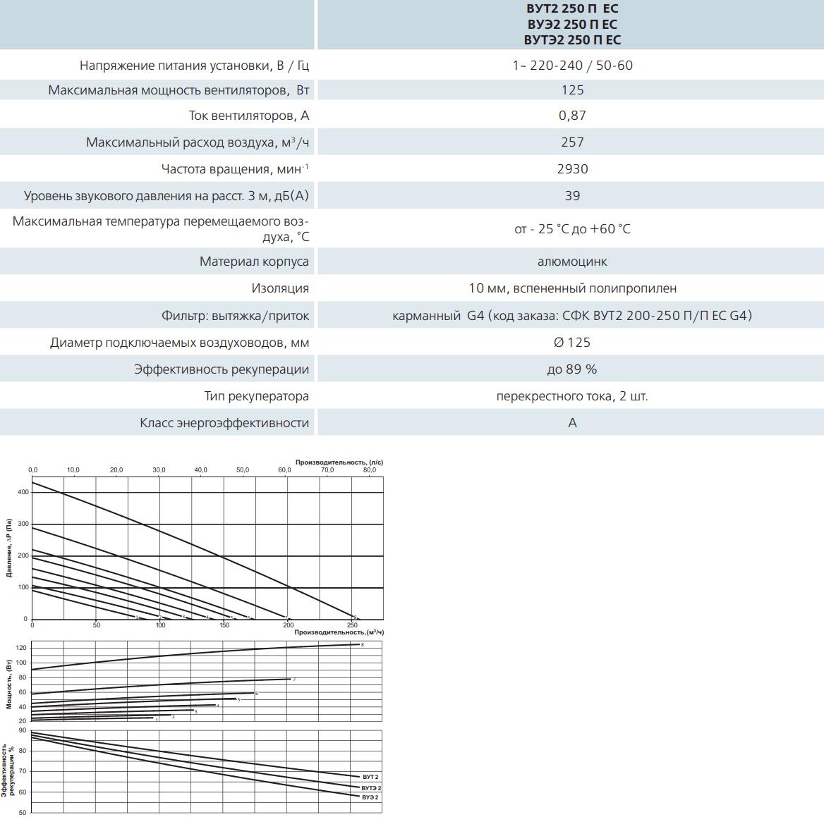 Приточно-вытяжная установка Вентс ВУТ2/ВУЭ2/ВУТЭ2 250 П ЕС - Технические характеристики