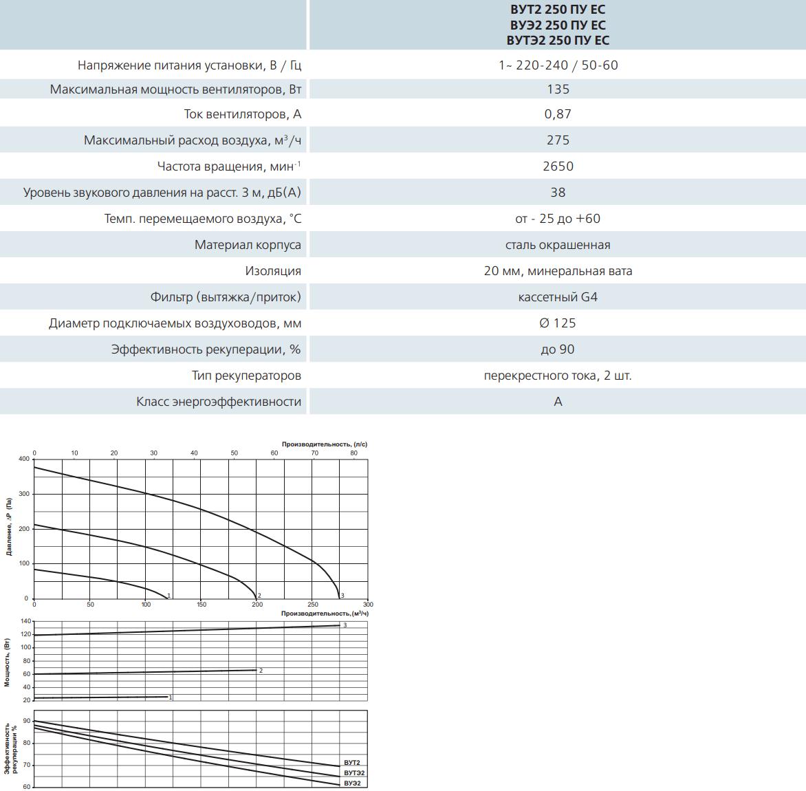Приточно-вытяжная установка Вентс ВУТ2/ВУЭ2/ВУТЭ2 250 ПУ ЕС - Технические характеристики