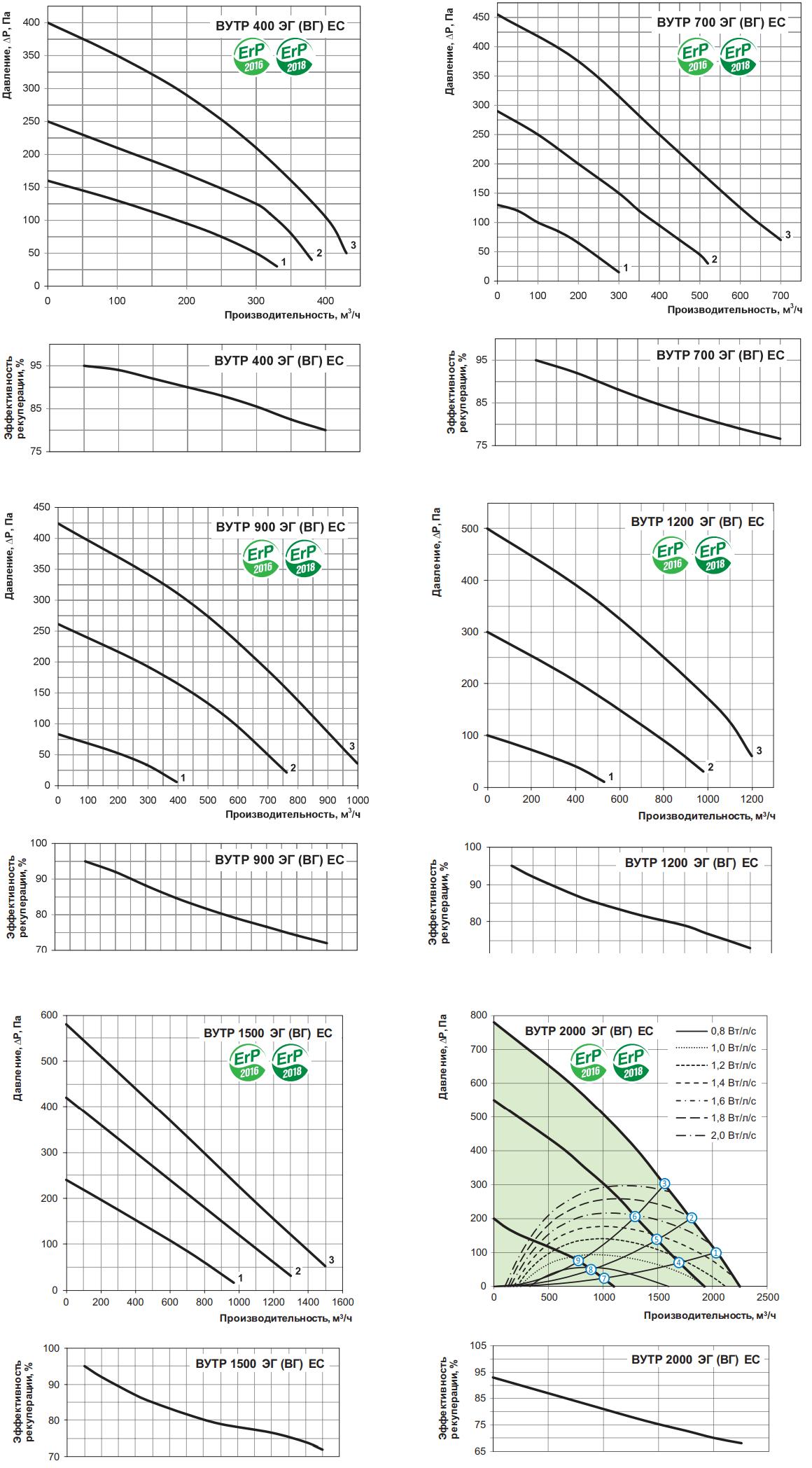Приточно-вытяжная установка Вентс ВУТР ЭГ/ВГ ЕС - Аэродинамические характеристики