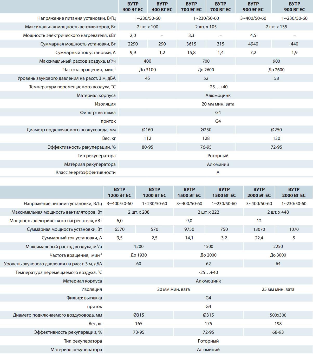 Приточно-вытяжная установка Вентс ВУТР ЭГ/ВГ ЕС - Технические характеристики