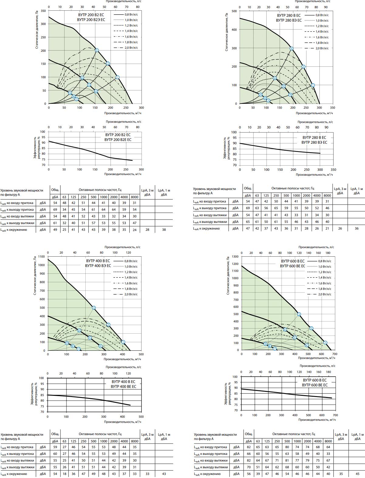 Приточно-вытяжная установка Вентс ВУТР В/ВЭ ЕС - Рабочие характеристики