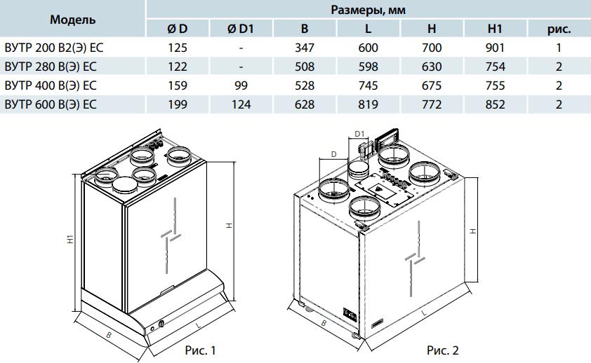 Приточно-вытяжная установка Вентс ВУТР В/ВЭ ЕС - Размеры