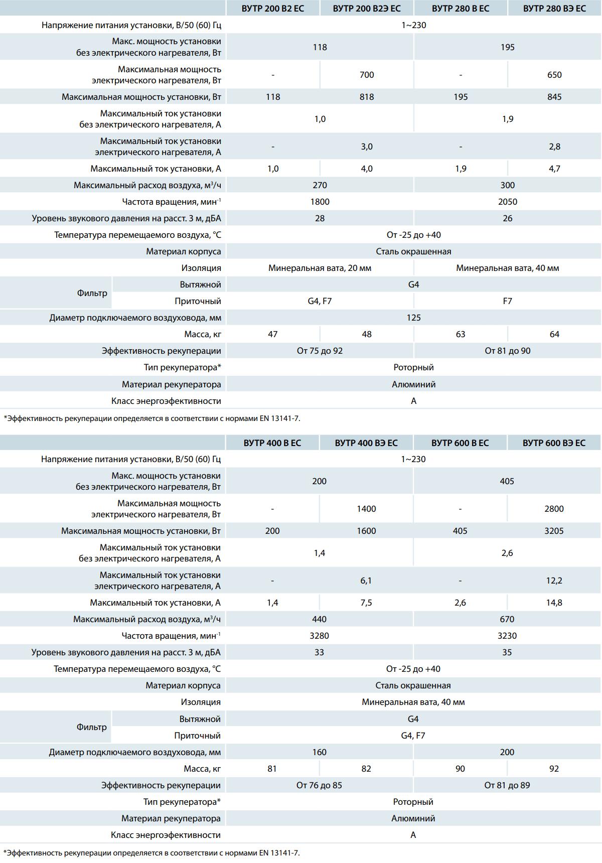 Приточно-вытяжная установка Вентс ВУТР В/ВЭ ЕС - Технические характеристики