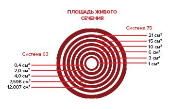 Дроссель круглый Vents FlexiVent 0775 / DN75 - Уровни живого сечения