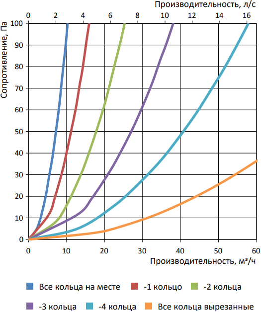 Дроссель круглый Vents FlexiVent 0775 / DN75 - Аэродинамические характеристики