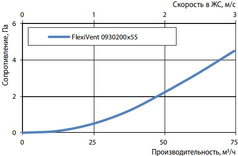 Решетка настенная металлическая Vents FlexiVent 0930200x55 - Аэродинамические характеристики