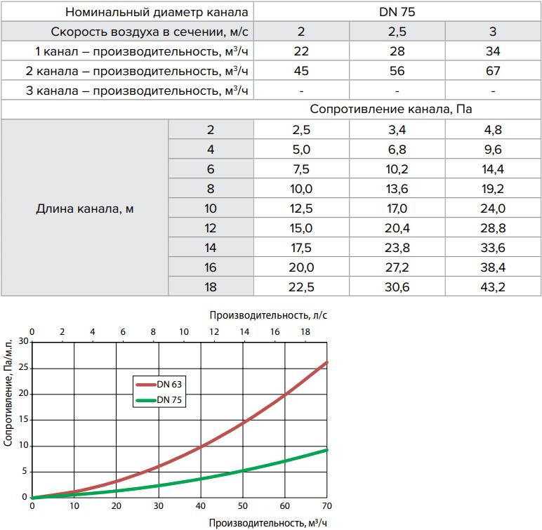 Полужесткий воздуховод Vents FlexiVent - Технические характеристики