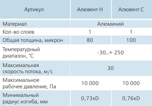 Гибкий гофрированный алюминиевый воздуховод Вентс Алювент Н, С - Характеристики