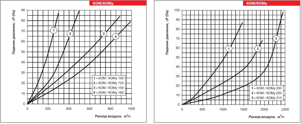 Вентс КОМ - Аэродинамические характеристики