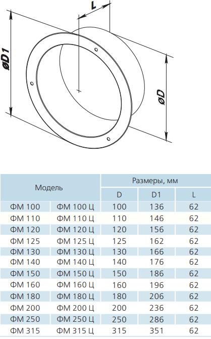 Фланец круглый оцинкованный Вентс ФМ Ц - Размеры