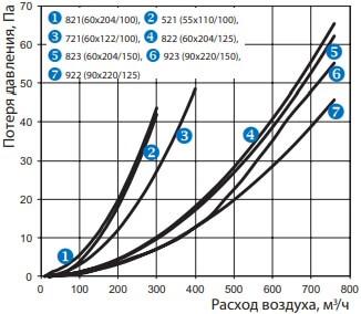 Колено 90° для соединения плоских воздуховодов с круглыми - Потеря давления