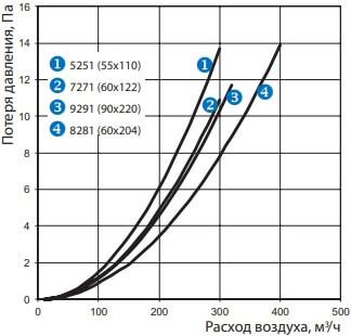 Колено горизонтальное 90° для плоских воздуховодов - Потеря давления