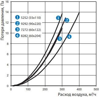 Колено прямоугольное вертикальное 90° - Потеря давления
