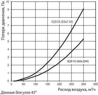 Колено универсальное для плоских воздуховодов - Потеря давления