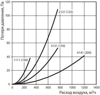 Соединитель круглых воздуховодов с обратным клапаном - Потеря давления
