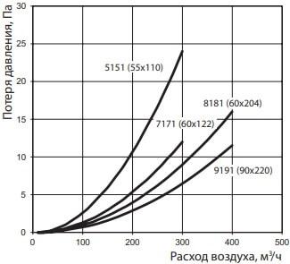 Соединитель прямоугольных пластиковых воздуховодов с обратным клапаном - Потеря давления