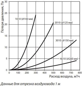 Воздуховоды круглые ПВХ - Потеря давления