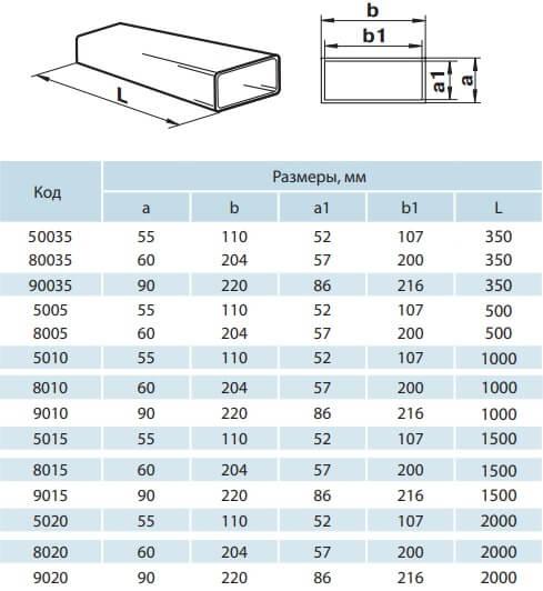 Вентиляционные короба пластиковые - Размеры