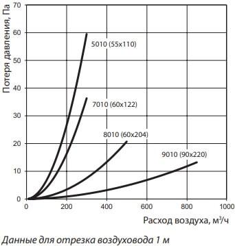 Вентиляционные короба пластиковые - Потеря давления
