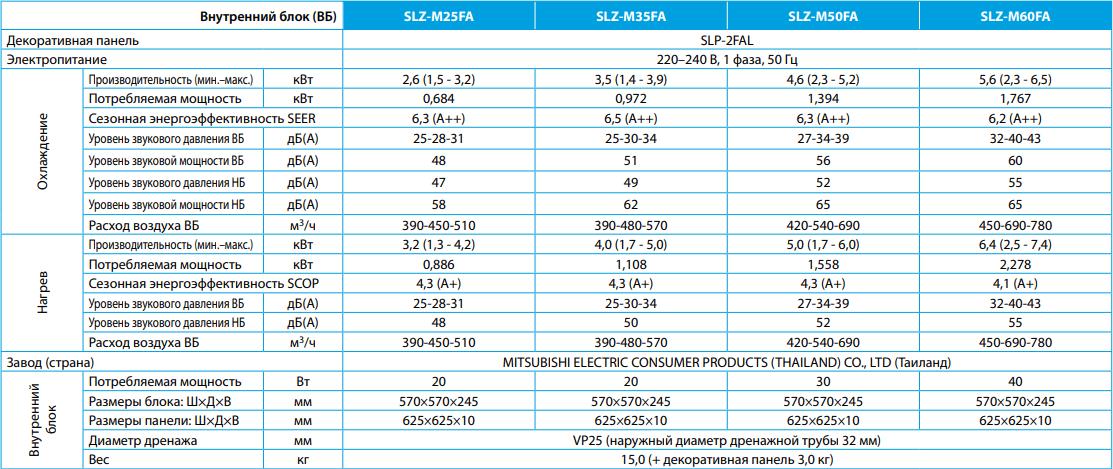 Кассетный внутренний блок Mitsubishi Electric SLZ-M FA - Характеристики