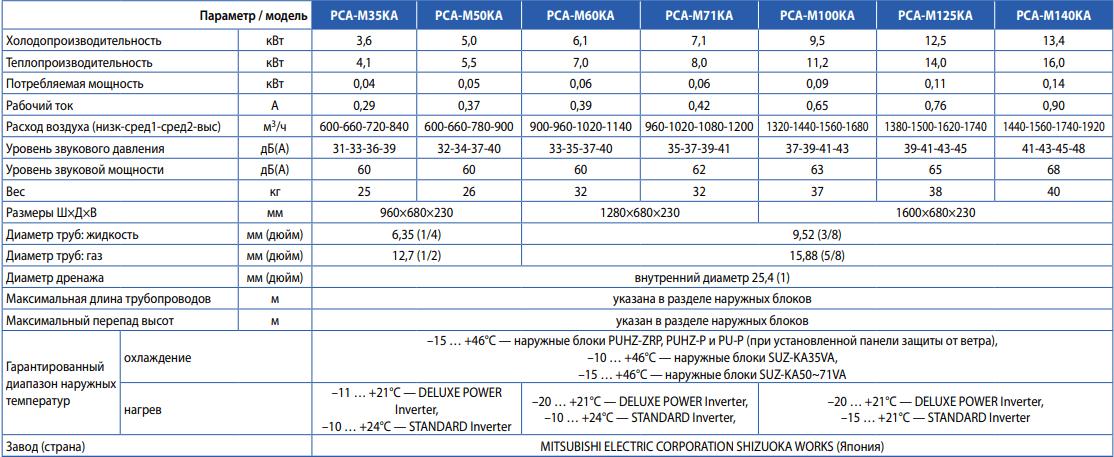 Подвесной внутренний блок Mitsubishi Electric PCA-M KA - Характеристики