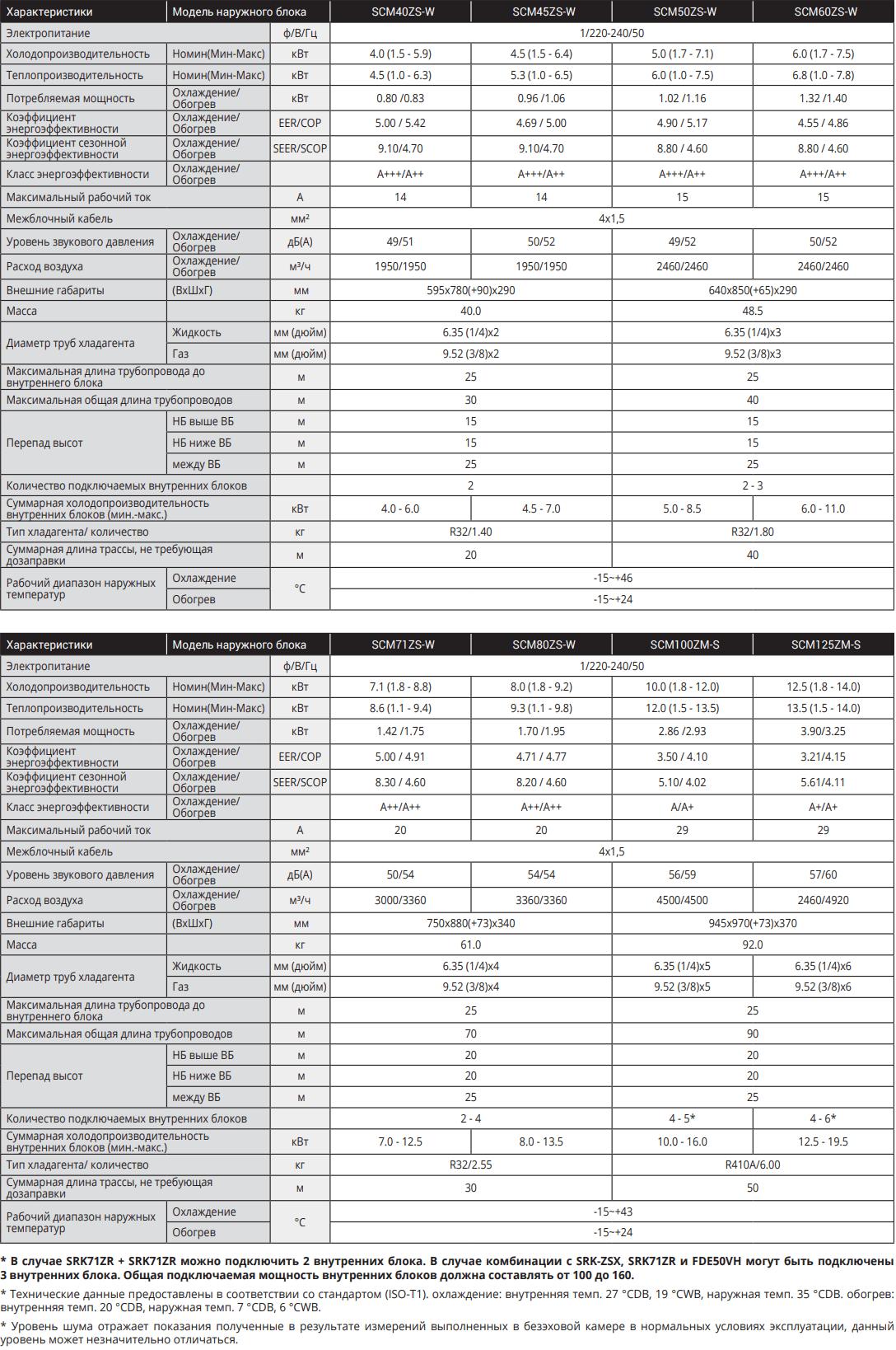 Наружный блок Mitsubishi Heavy SCM-ZS-ZM-W - Характеристики