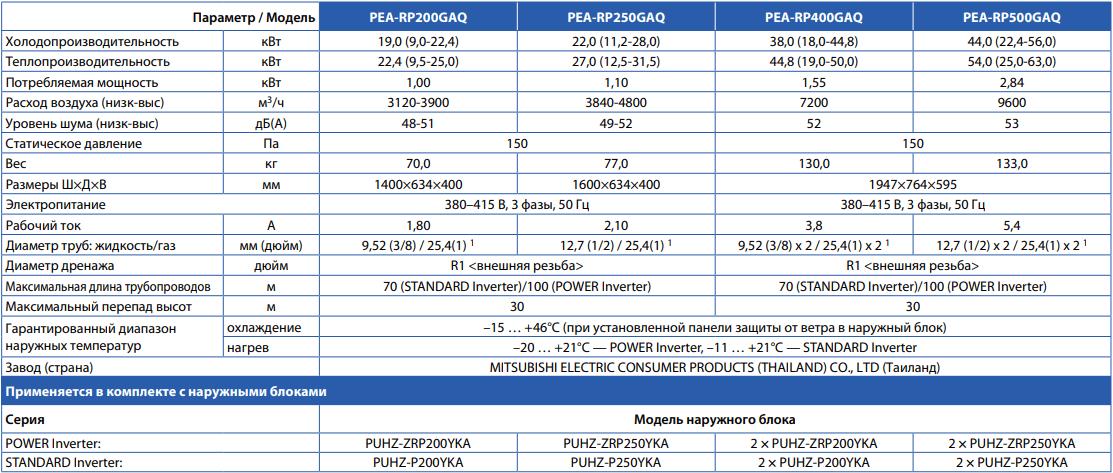 Канальный кондиционер Mitsubishi Electric Standart Inverter PEA-RP GAQ / PUHZ-P YKA - Характеристики