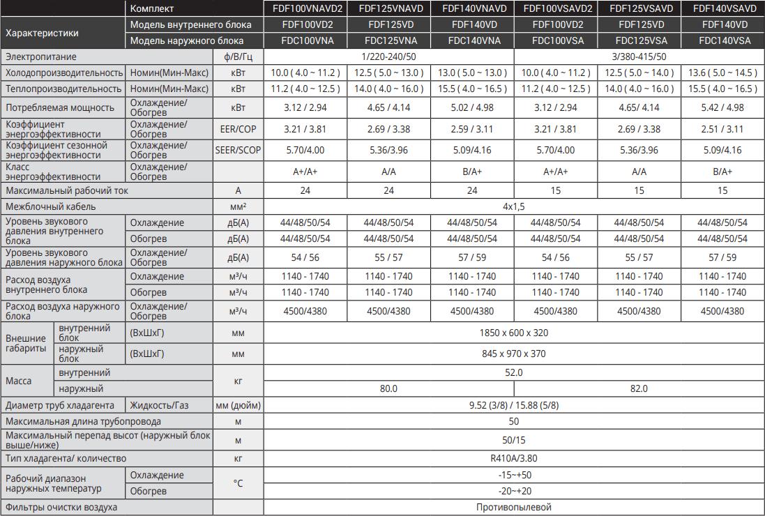 Колонный кондиционер Mitsubishi Heavy Micro Inverter FDF-VD - Характеристики