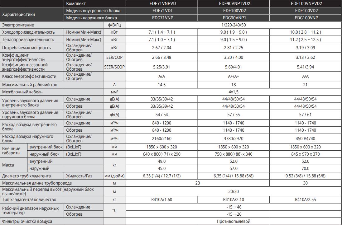 Колонный кондиционер Mitsubishi Heavy Standart Inverter FDF-VD - Характеристики