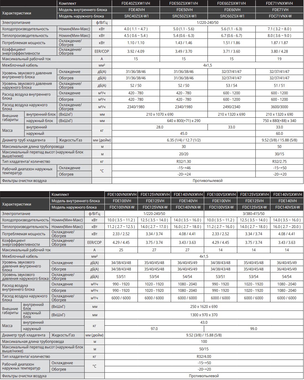 Потолочный кондиционер Mitsubishi Heavy Hyper Inverter FDE-VH - Характеристики