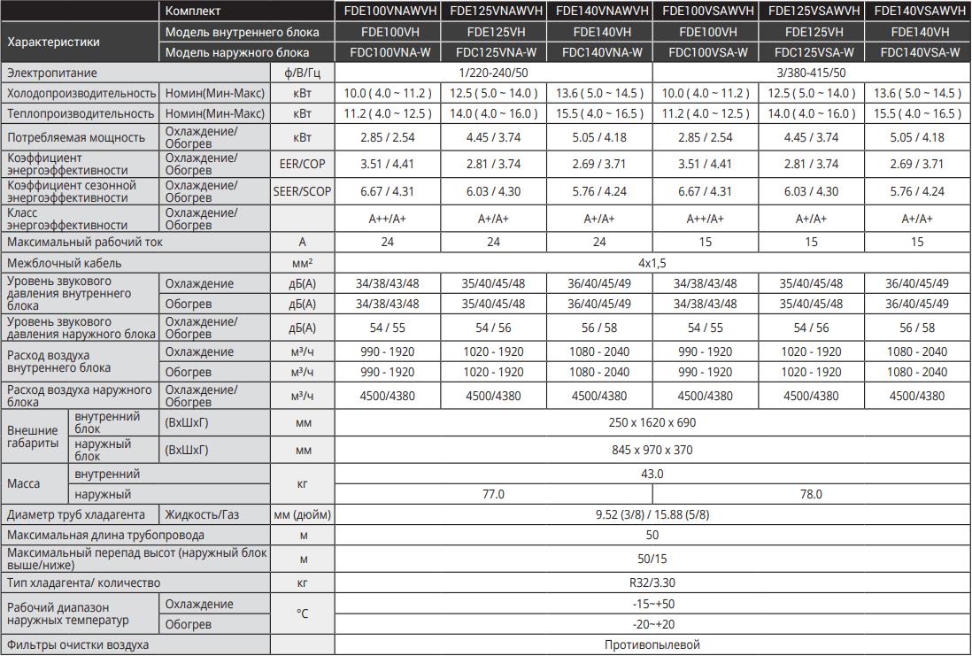 Потолочный кондиционер Mitsubishi Heavy Micro Inverter FDE-VH - Характеристики