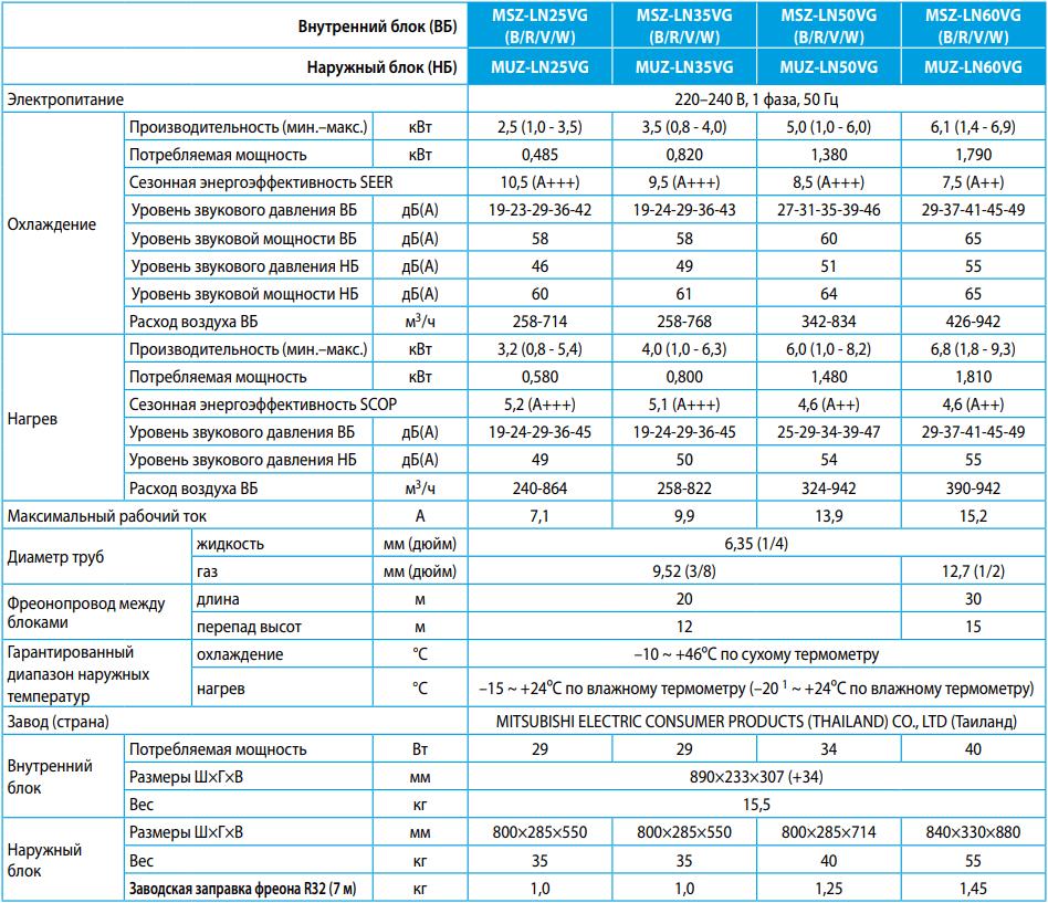 Кондиционер Mitsubishi Electric Premium MSZ-LN-VG / MUZ-LN-VG - Характеристики