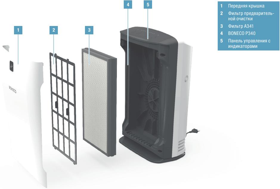 Очиститель воздуха Boneco P340 - Конструкция