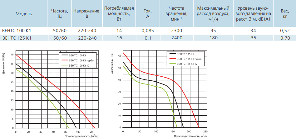Вентс К1 - Технические характеристики