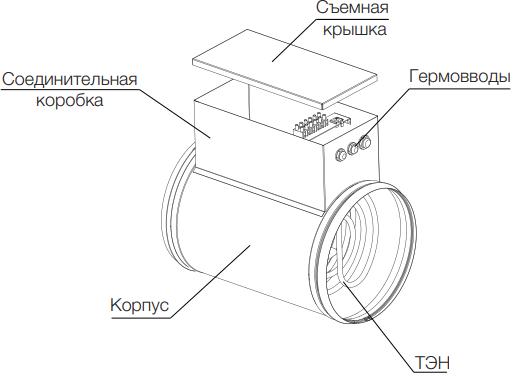 Электрический канальный нагреватель Вентс НК - Конструкция