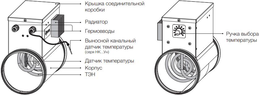 Электрический канальный нагреватель Вентс НК...У до 3-х кВт - Конструкция