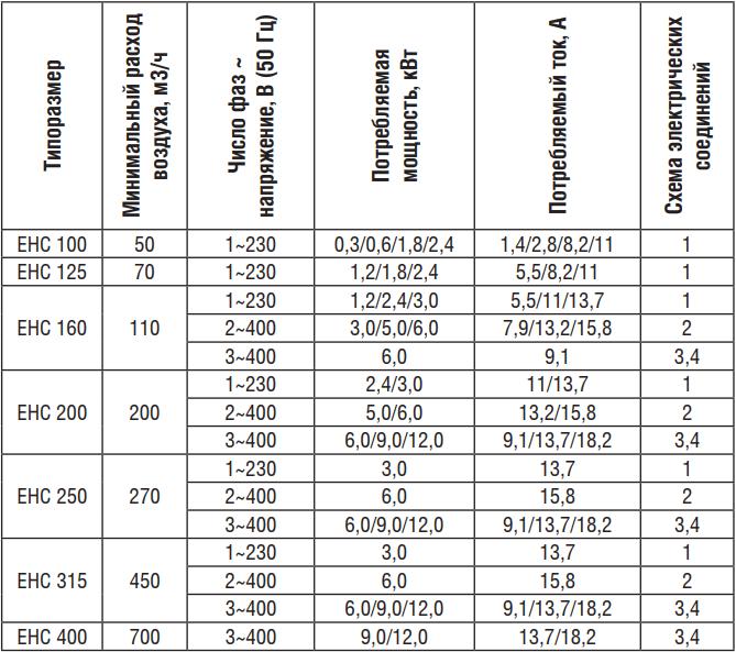 Электрический нагреватель для круглых каналов Shuft EHC - Характеристики